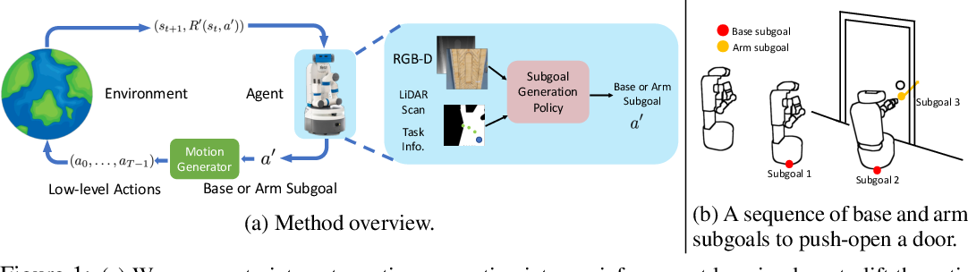 Figure 1 for ReLMoGen: Leveraging Motion Generation in Reinforcement Learning for Mobile Manipulation