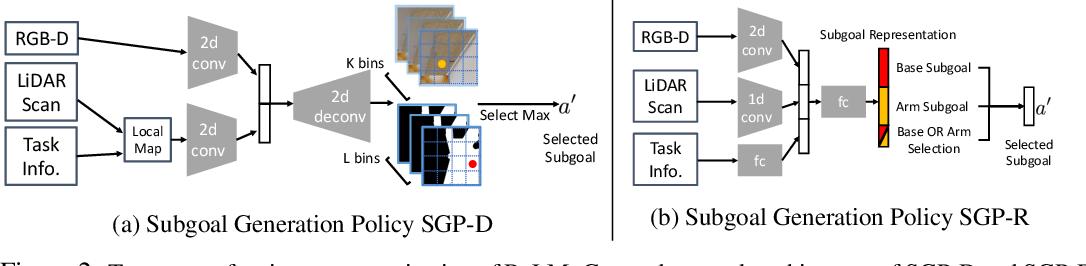 Figure 3 for ReLMoGen: Leveraging Motion Generation in Reinforcement Learning for Mobile Manipulation