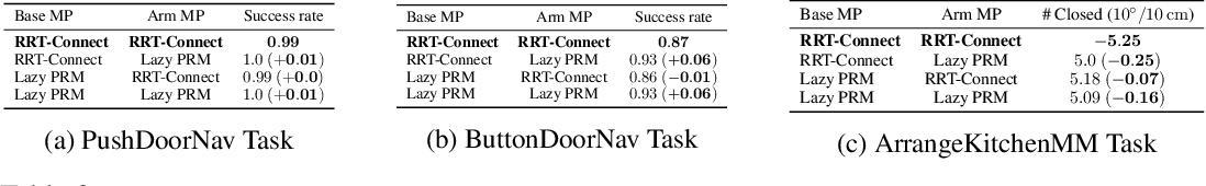 Figure 4 for ReLMoGen: Leveraging Motion Generation in Reinforcement Learning for Mobile Manipulation