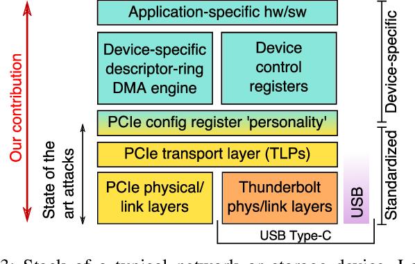 PDF] Thunderclap: Exploring Vulnerabilities in Operating System