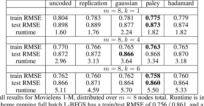 Figure 2 for Straggler Mitigation in Distributed Optimization Through Data Encoding