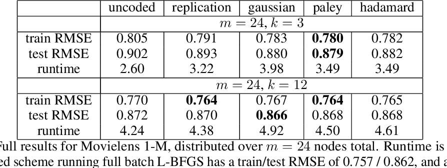 Figure 4 for Straggler Mitigation in Distributed Optimization Through Data Encoding