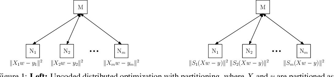 Figure 1 for Straggler Mitigation in Distributed Optimization Through Data Encoding