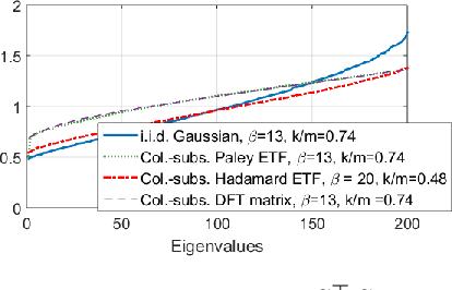 Figure 3 for Straggler Mitigation in Distributed Optimization Through Data Encoding