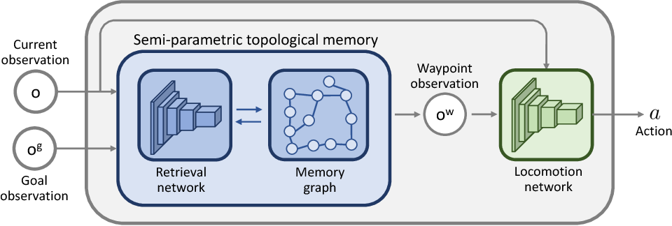 Figure 1 for Semi-parametric Topological Memory for Navigation