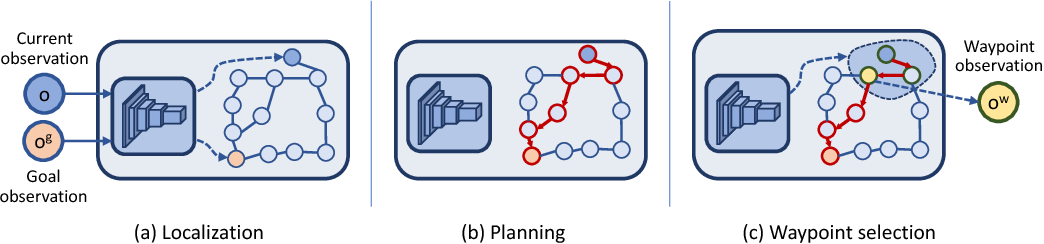 Figure 3 for Semi-parametric Topological Memory for Navigation