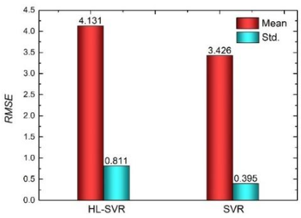 Figure 3 for High-low level support vector regression prediction approach (HL-SVR) for data modeling with input parameters of unequal sample sizes