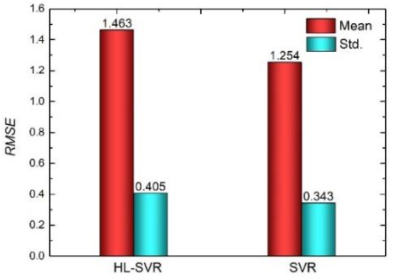 Figure 4 for High-low level support vector regression prediction approach (HL-SVR) for data modeling with input parameters of unequal sample sizes
