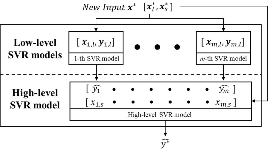 Figure 1 for High-low level support vector regression prediction approach (HL-SVR) for data modeling with input parameters of unequal sample sizes