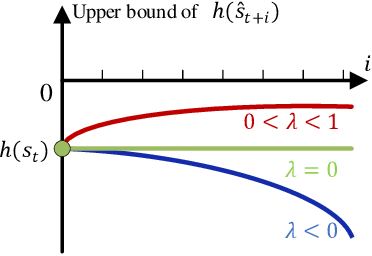 Figure 4 for Decision-Making under On-Ramp merge Scenarios by Distributional Soft Actor-Critic Algorithm