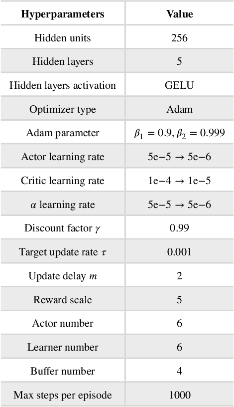Figure 3 for Decision-Making under On-Ramp merge Scenarios by Distributional Soft Actor-Critic Algorithm