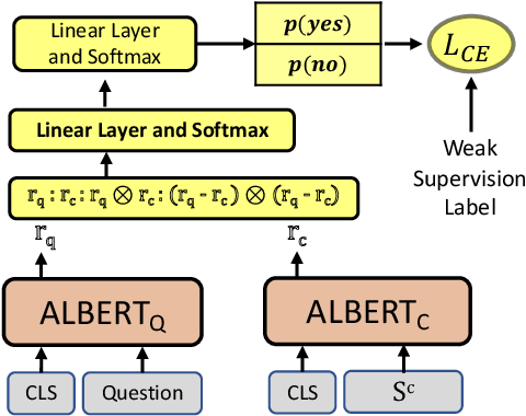 Figure 3 for Capturing Row and Column Semantics in Transformer Based Question Answering over Tables