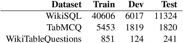Figure 4 for Capturing Row and Column Semantics in Transformer Based Question Answering over Tables