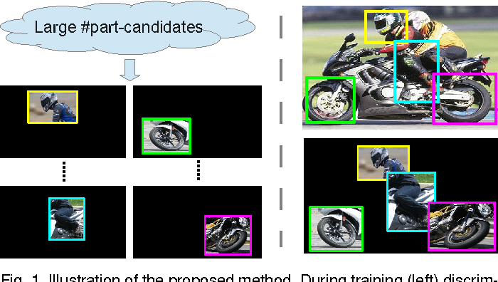 Figure 1 for Expanded Parts Model for Semantic Description of Humans in Still Images