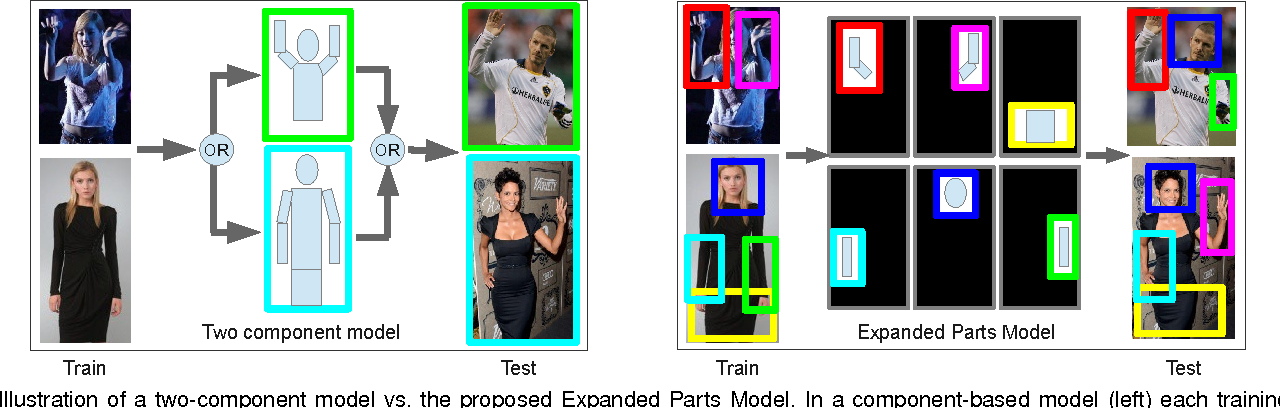 Figure 3 for Expanded Parts Model for Semantic Description of Humans in Still Images