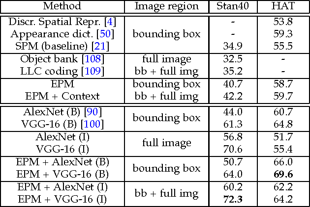 Figure 4 for Expanded Parts Model for Semantic Description of Humans in Still Images
