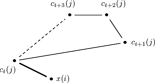 Figure 1 for Fast K-Means with Accurate Bounds