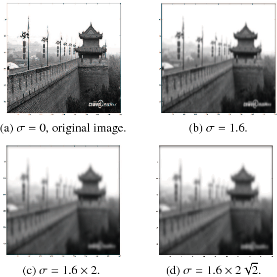 Figure 1 for A Resilient Image Matching Method with an Affine Invariant Feature Detector and Descriptor
