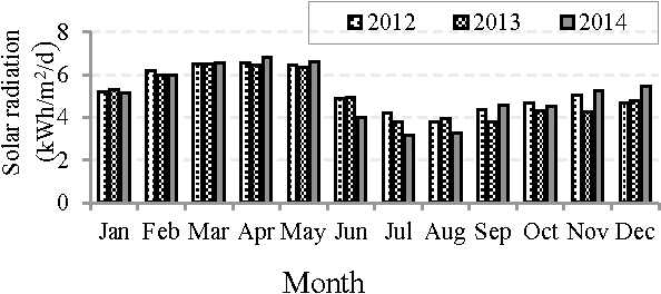 Fig. 2. Monthly average daily solar radiations.