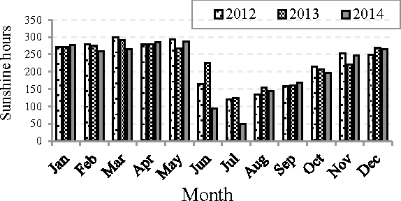 Fig. 3. Monthly total sunshine hours