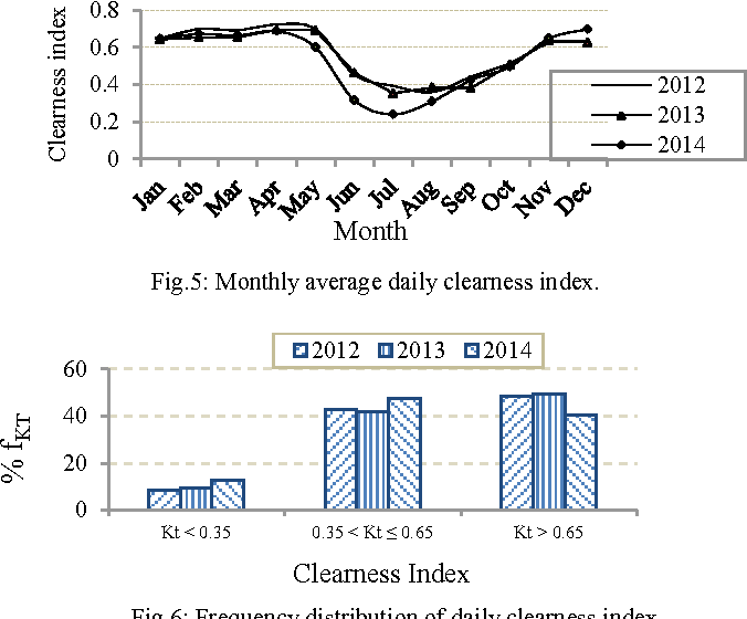 Fig. 7: Monthly average daily diffuse, beam and total radiation.