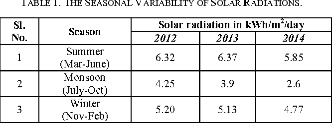 TABLE 1. THE SEASONAL VARIABILITY OF SOLAR RADIATIONS.