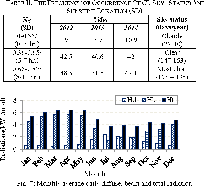 TABLE II. THE FREQUENCY OF OCCURRENCE OF CI, SKY STATUS AND SUNSHINE DURATION (SD).