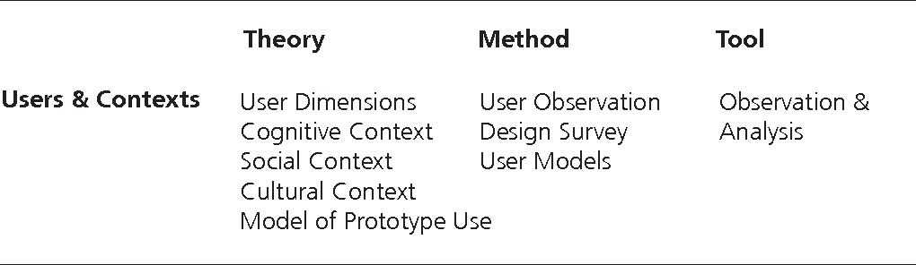 PDF] Constructing Knowledge of Design , Part 2 : Questions