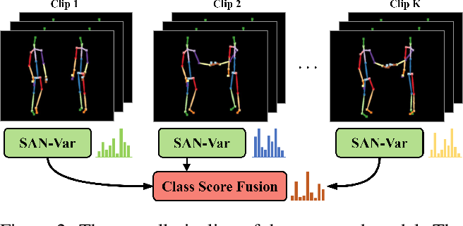 Figure 3 for Self-Attention Network for Skeleton-based Human Action Recognition