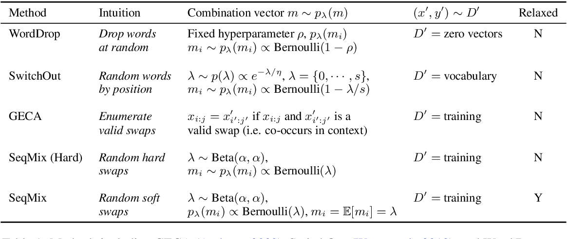Figure 1 for Sequence-Level Mixed Sample Data Augmentation