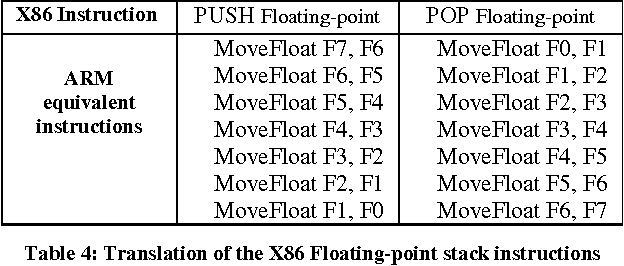 Table 4 From Multiple Instruction Sets Architecture Misa