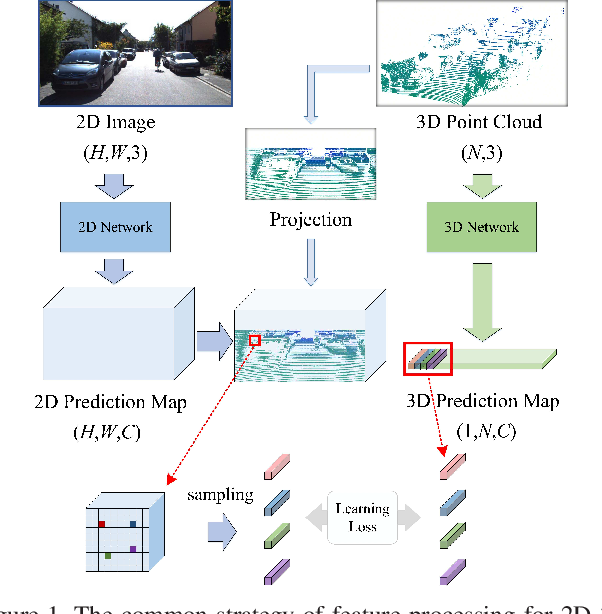 Figure 1 for Sparse-to-dense Feature Matching: Intra and Inter domain Cross-modal Learning in Domain Adaptation for 3D Semantic Segmentation