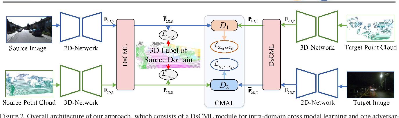 Figure 3 for Sparse-to-dense Feature Matching: Intra and Inter domain Cross-modal Learning in Domain Adaptation for 3D Semantic Segmentation