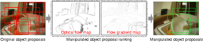 Figure 1 for Manipulated Object Proposal: A Discriminative Object Extraction and Feature Fusion Framework for First-Person Daily Activity Recognition