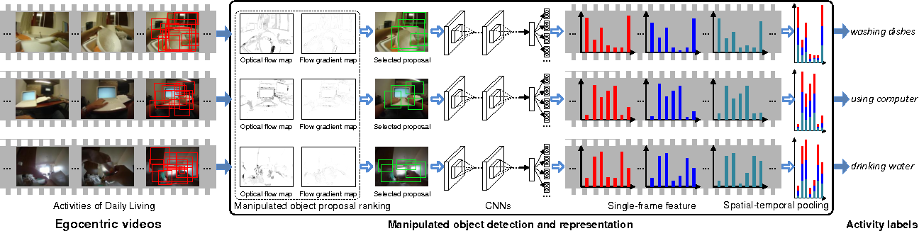 Figure 3 for Manipulated Object Proposal: A Discriminative Object Extraction and Feature Fusion Framework for First-Person Daily Activity Recognition