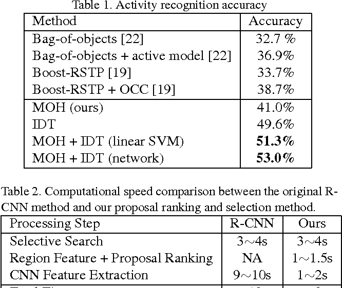 Figure 2 for Manipulated Object Proposal: A Discriminative Object Extraction and Feature Fusion Framework for First-Person Daily Activity Recognition