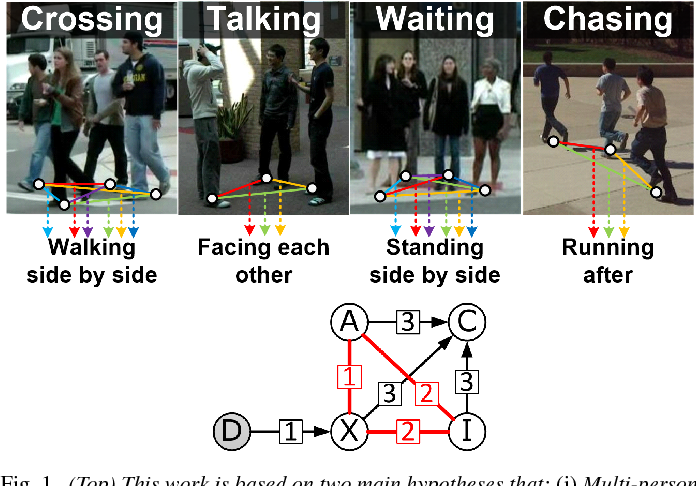 Figure 1 for Who did What at Where and When: Simultaneous Multi-Person Tracking and Activity Recognition