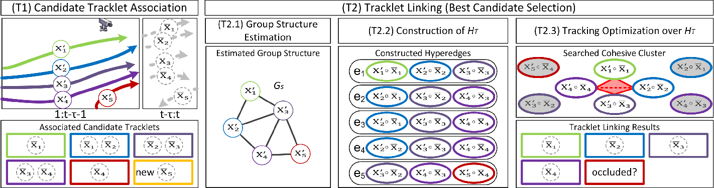 Figure 2 for Who did What at Where and When: Simultaneous Multi-Person Tracking and Activity Recognition