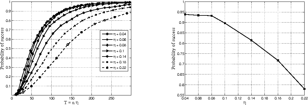 Figure 2 for Learning Networks of Stochastic Differential Equations