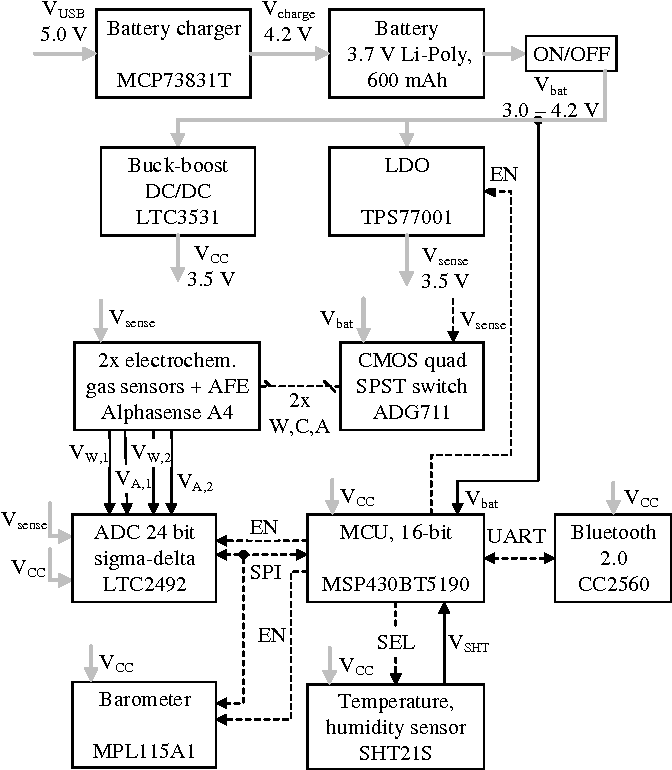 Figure 1 From Design Of Sensor Node For Air Quality Crowdsensing