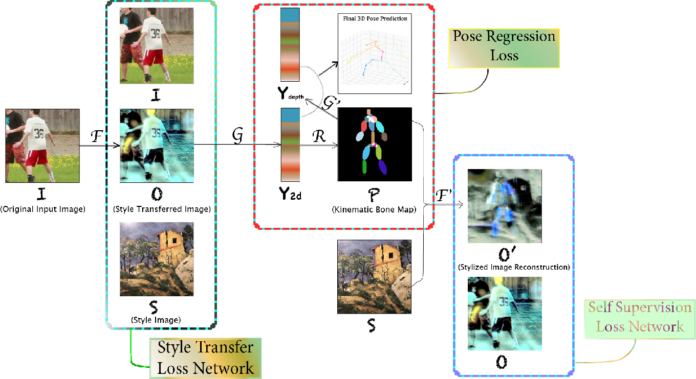 Figure 1 for NAPA: Neural Art Human Pose Amplifier