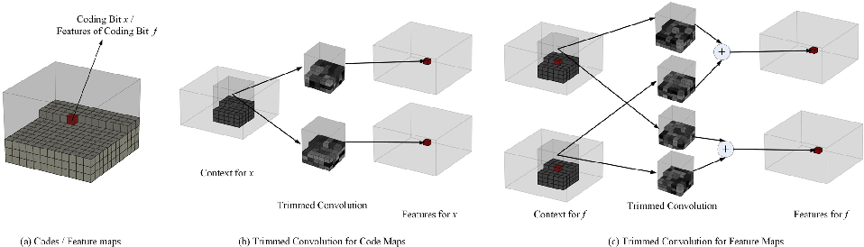 Figure 1 for Enlarging Context with Low Cost: Efficient Arithmetic Coding with Trimmed Convolution