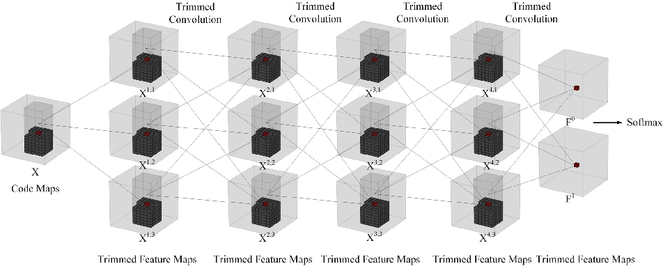 Figure 3 for Enlarging Context with Low Cost: Efficient Arithmetic Coding with Trimmed Convolution