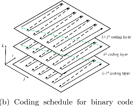 Figure 4 for Enlarging Context with Low Cost: Efficient Arithmetic Coding with Trimmed Convolution