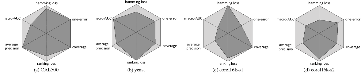 Figure 4 for Multi-Label Learning with Deep Forest