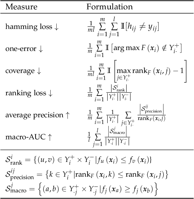 Figure 1 for Multi-Label Learning with Deep Forest