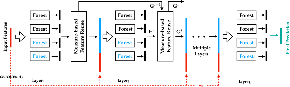 Figure 2 for Multi-Label Learning with Deep Forest