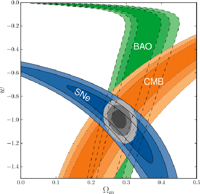 Figure 2.2: Constraints placed on Ωm and w (68.3%, 95.4 % and 99.7% confidence regions). Taken from the Supernova Cosmology Project [7]