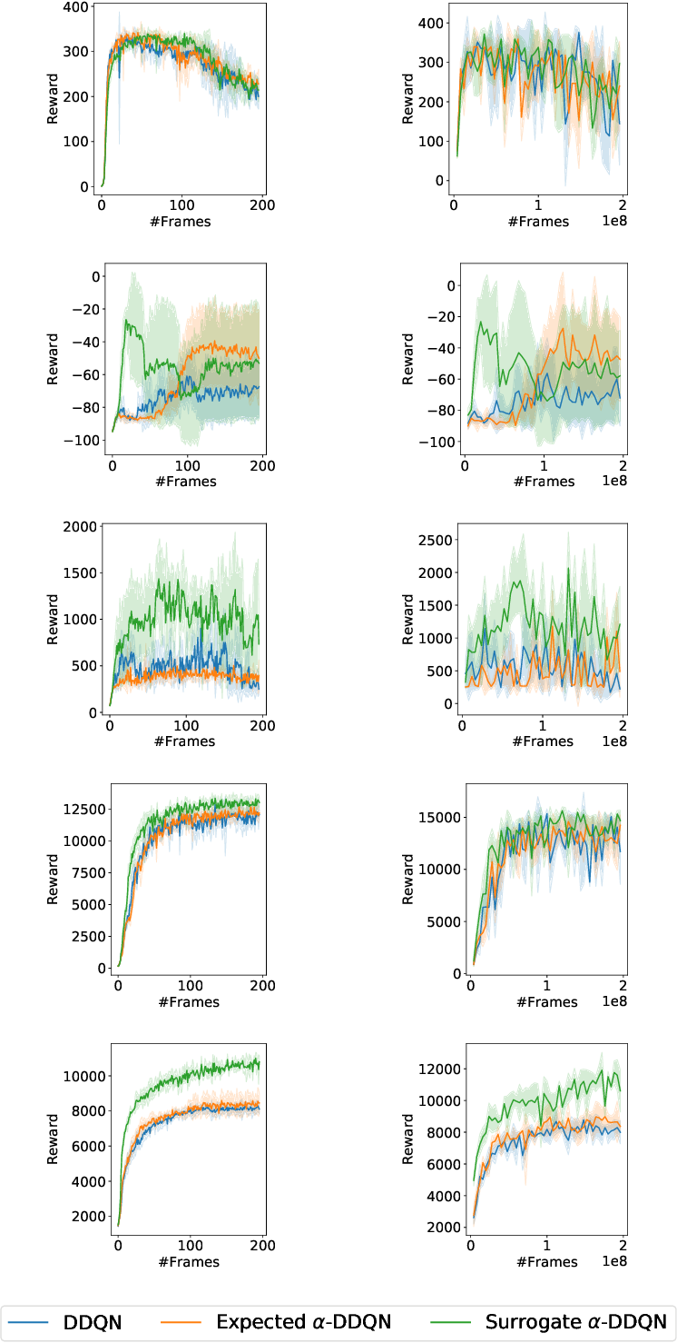 Figure 4 for Revisiting Exploration-Conscious Reinforcement Learning