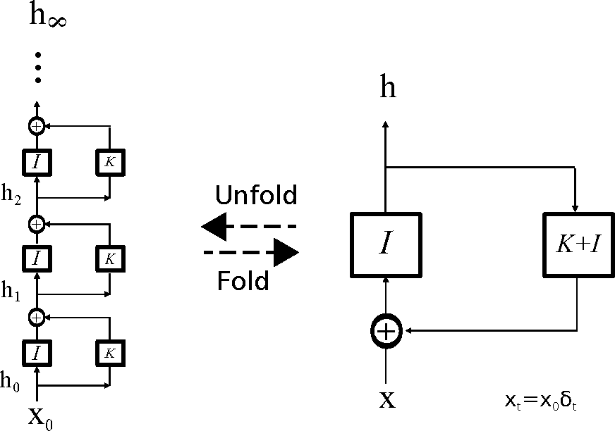 Figure 1 for Bridging the Gaps Between Residual Learning, Recurrent Neural Networks and Visual Cortex